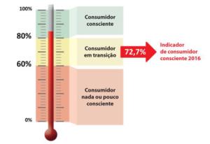 Consumidores Brasileiros_2